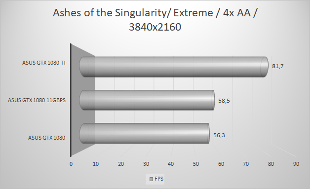 http://techgaming.nl/image_uploads/reviews/Asus-ROG-1080-11GBPS/ashes3840.png