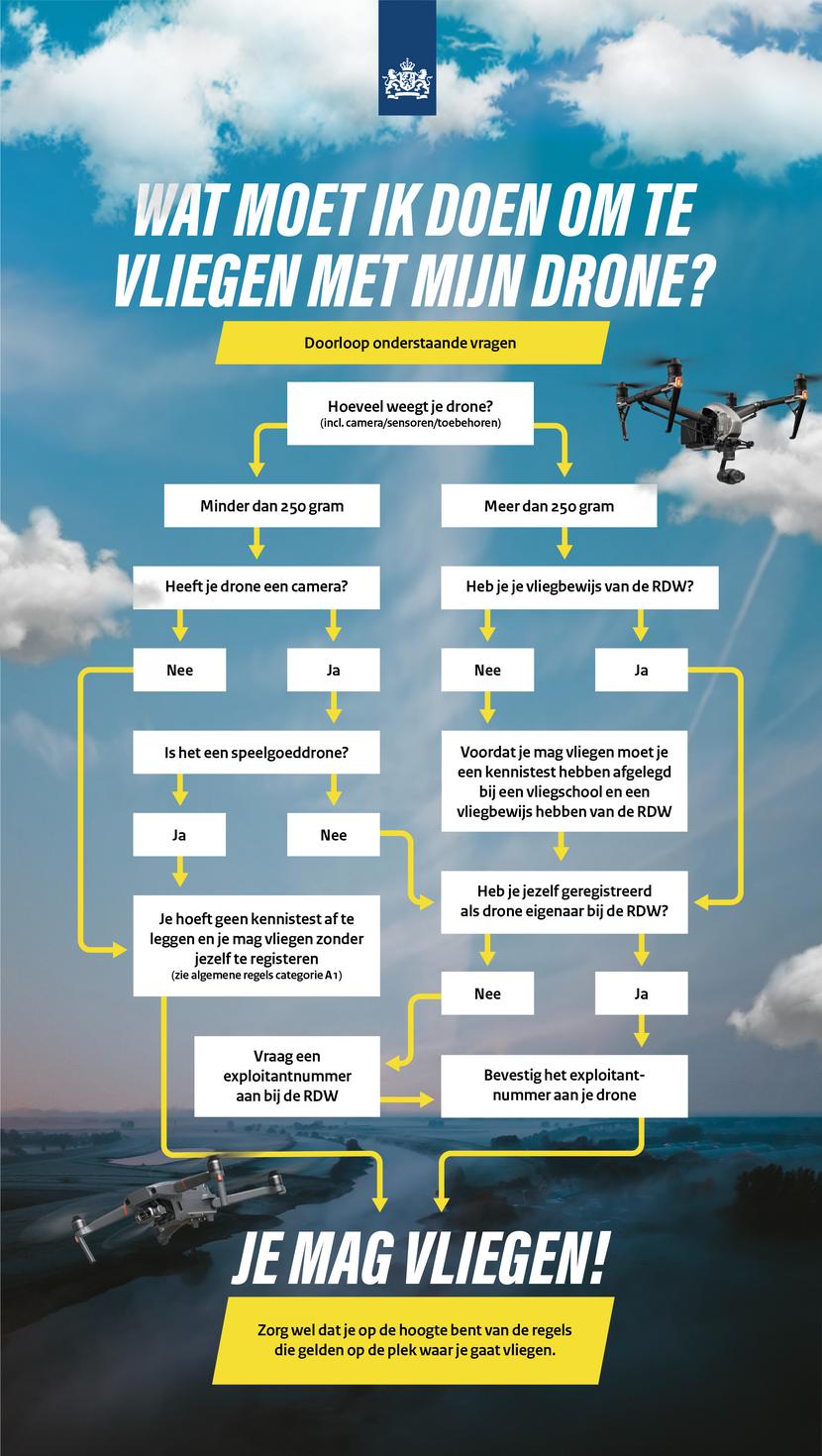 https://www.rijksoverheid.nl/binaries/medium/content/gallery/rijksoverheid/content-afbeeldingen/onderwerpen/drone/drones_infographic.png