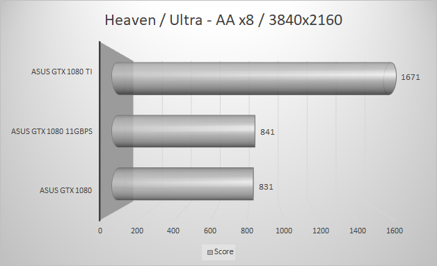 http://techgaming.nl/image_uploads/reviews/Asus-ROG-1080-11GBPS/heaven3840.png