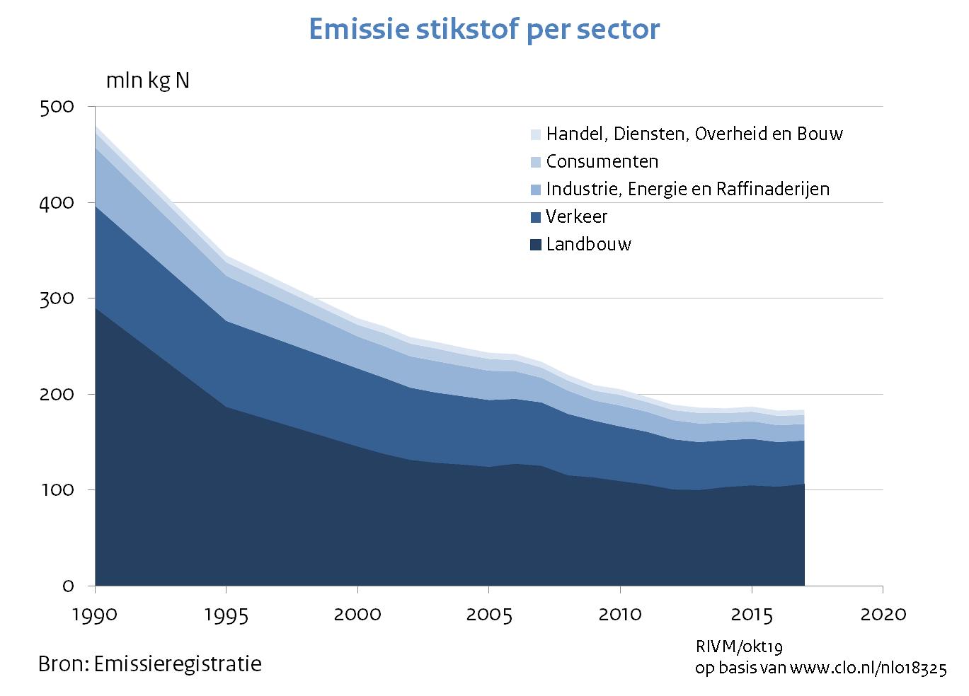 https://www.rivm.nl/sites/default/files/2019-10/grafiek_emissie_stikstof_per_sector_1.png