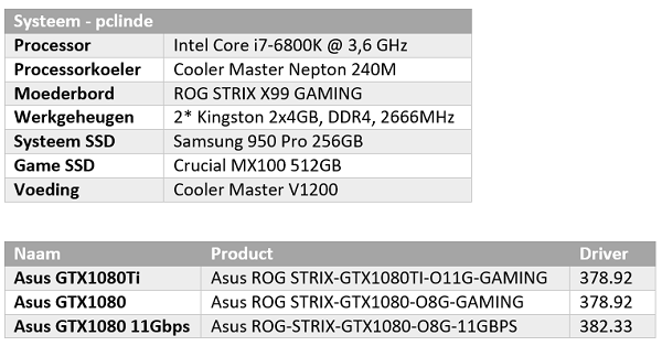 http://techgaming.nl/image_uploads/reviews/Asus-ROG-1080-11GBPS/test1.png