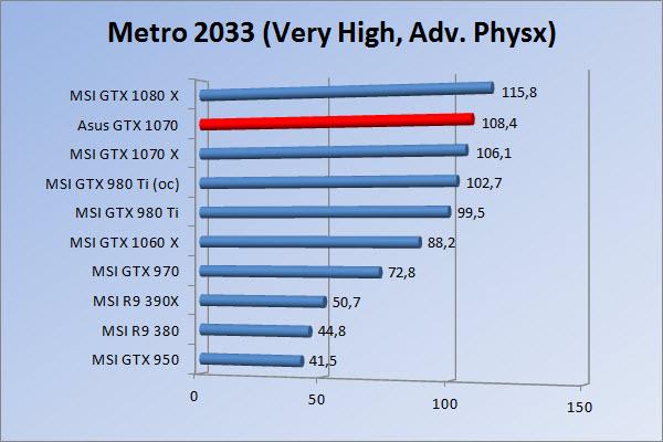 http://www.tgoossens.nl/reviews/Asus/GTX_1070/Graphs/1080/m3vhap.jpg