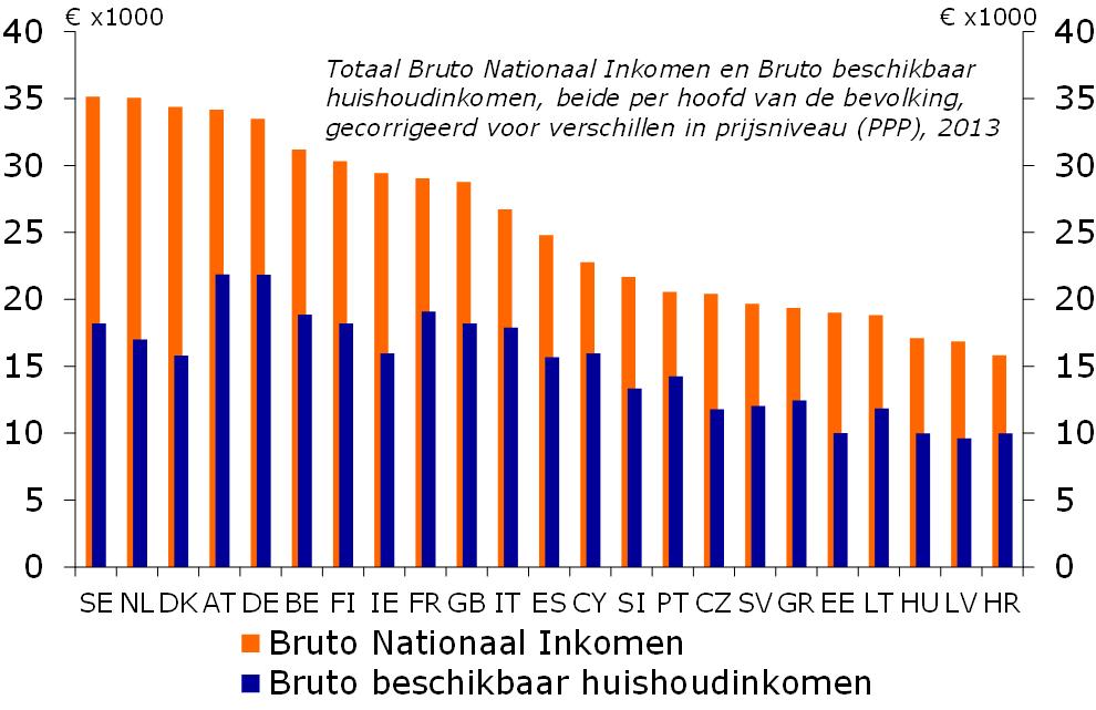 https://economie.rabobank.com/globalassets/global/publicatie-afbeeldingen/2015/05-mei/ec-stellingnl-inkomen/fig2.png