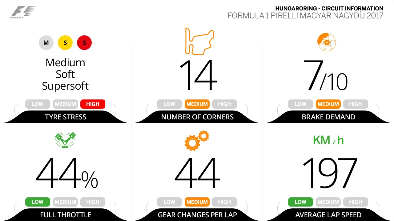 https://www.formula1.com/content/fom-website/en/latest/features/2017/7/need-to-know--hungary/_jcr_content/featureContent/image.img.jpg/1501057894824.jpg