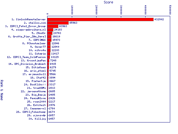 http://linuxminded.nl/tmp/daily-top-2010-11-14.png