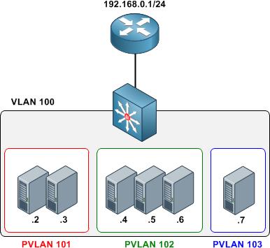 https://packetlife.net/media/blog/attachments/465/PVLAN_segmentation.png