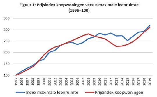 https://www.dnb.nl/media/2kjdswj5/figuur-1.jpg?mode=min&quality=95&width=1600&rnd=132570183007830000