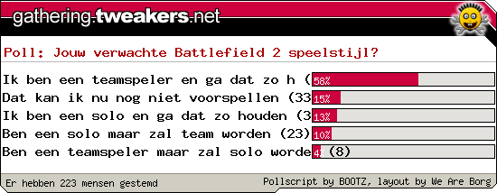 http://poll.dezeserver.nl/results.cgi?pid=54986&layout=6&sort=prc