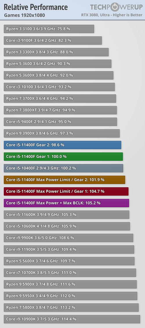 https://tpucdn.com/review/intel-core-i5-11400f/images/relative-performance-games-1920-1080.png