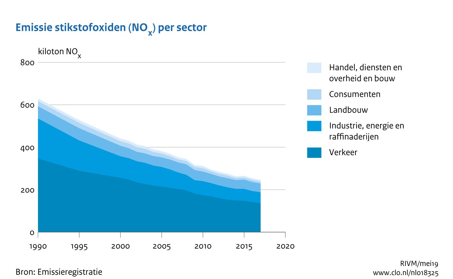 https://www.rivm.nl/sites/default/files/2019-09/grafiek_emissie_stikstofdioxide_per_sector.png