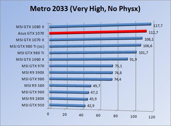 http://www.tgoossens.nl/reviews/Asus/GTX_1070/Graphs/1080/m3vhnp.jpg