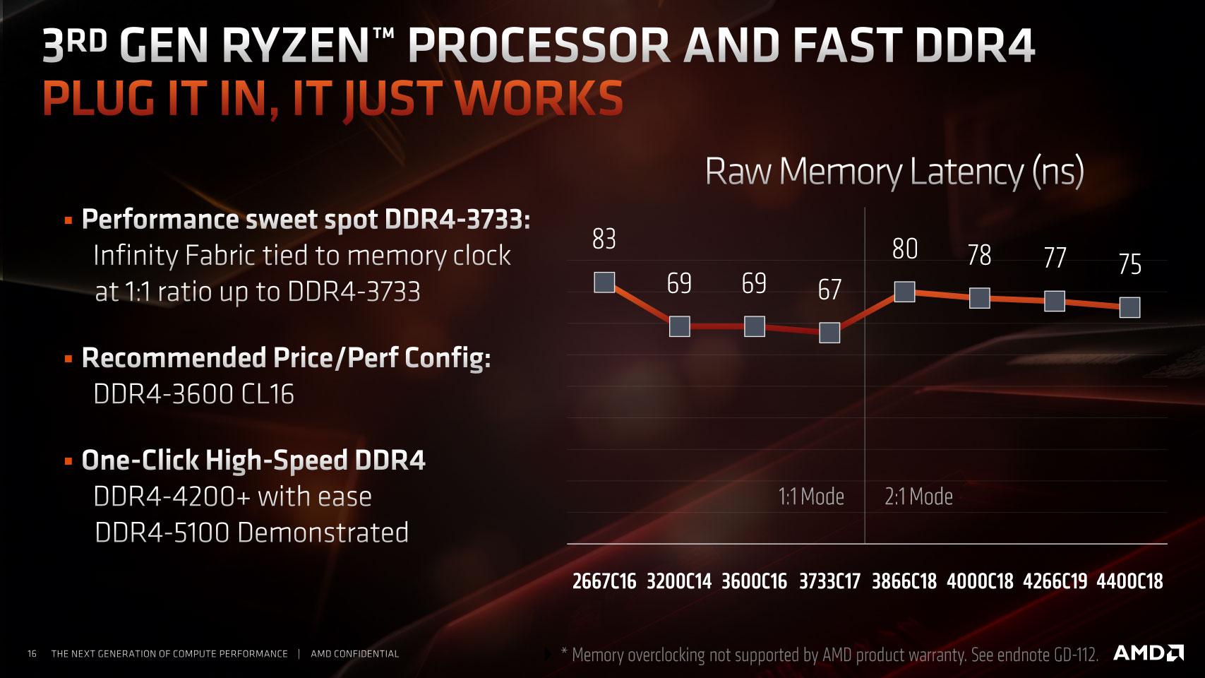 https://www.techpowerup.com/review/amd-zen-2-memory-performance-scaling-benchmark/images/intro3.jpg
