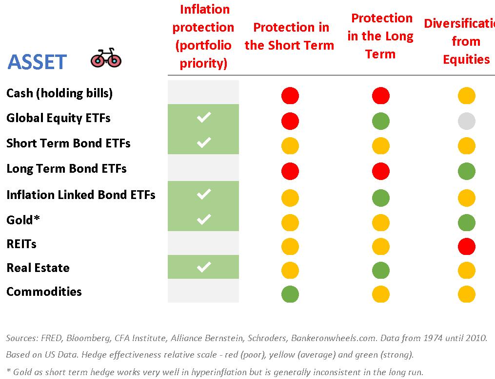 https://www.bankeronwheels.com/wp-content/uploads/2019/08/hedges-against-short-and-long-term-inflation-cash-bond-etfs-TIPS-etfs-gold-reits-real-estate-inded-investing-1.png