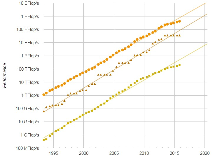 http://www.nextplatform.com/wp-content/uploads/2015/04/top500-nov-2015-performance-development-projected.jpg