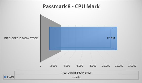 http://techgaming.nl/image_uploads/reviews/Asus-ROG-Strix-H370-F/cpumark.png