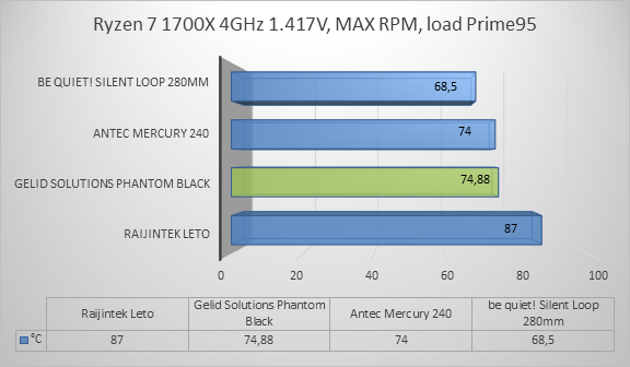 http://techgaming.nl/image_uploads/reviews/Gelid-Phantom-Black/ryzen5.png