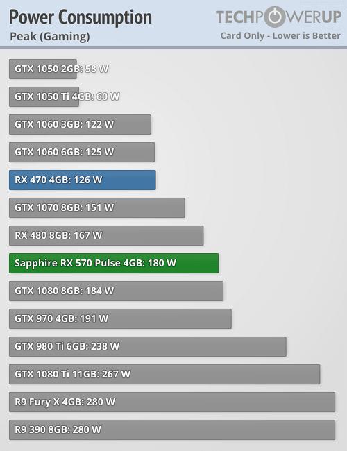 https://tpucdn.com/review/sapphire-rx-570-pulse/images/power_peak.png