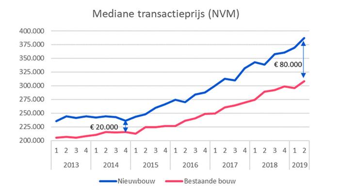 https://www.homefinance.nl/media/1556/nvm-prijzen-nieuwbouw.png?width=701&height=399&mode=max