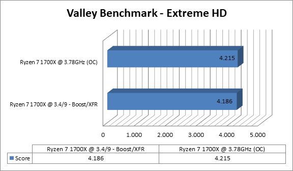http://techgaming.nl/image_uploads/reviews/Asus-Crosshair-VI-Extreme/valley.png