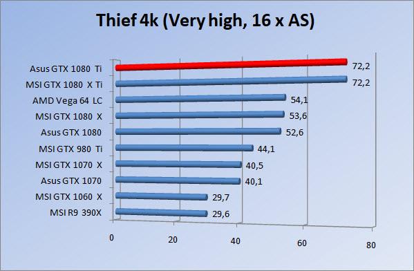 http://www.tgoossens.nl/reviews/Asus/GTX_1080_Ti/Graphs/2160/thief16.jpg