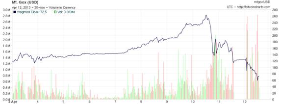 Bitcoins hebben, net als brakke RC-klokken, een onvoorspelbare afhankelijkheid van alles.