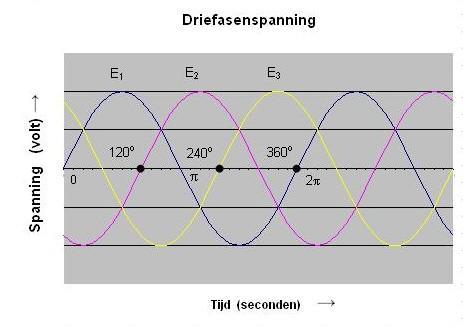https://upload.wikimedia.org/wikipedia/commons/7/70/Driefasensysteem.jpg