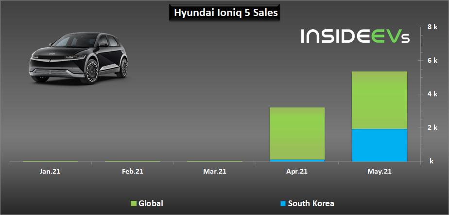 https://cdn.motor1.com/images/custom/hyundai-plug-in-electric-car-sales-may-2021e.png