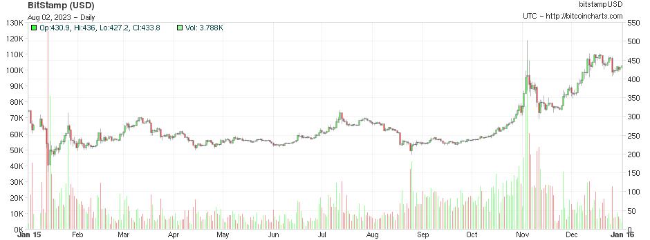 https://bitcoincharts.com/charts/chart.png?width=940&m=bitstampUSD&SubmitButton=Draw&r=60&i=&c=1&s=2015-01-01&e=2015-12-31&Prev=&Next=&t=S&b=&a1=&m1=10&a2=&m2=25&x=0&i1=&i2=&i3=&i4=&v=1&cv=0&ps=0&l=0&p=0&