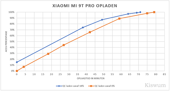 https://www.kiswum.com/wp-content/uploads/Xiaomi_Mi9t_pro/Oplaadtest-Small.png