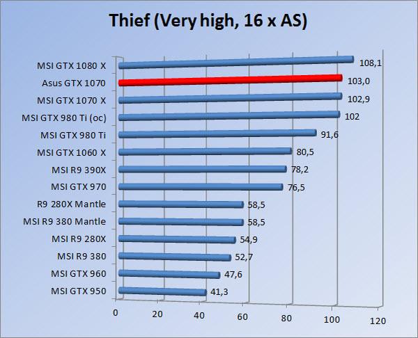 http://www.tgoossens.nl/reviews/Asus/GTX_1070/Graphs/1080/thief16.jpg
