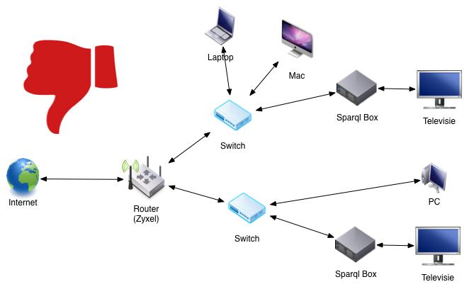 http://blog.tweak.nl/wp-content/uploads/2014/11/Sparql-fout-met-switch.png