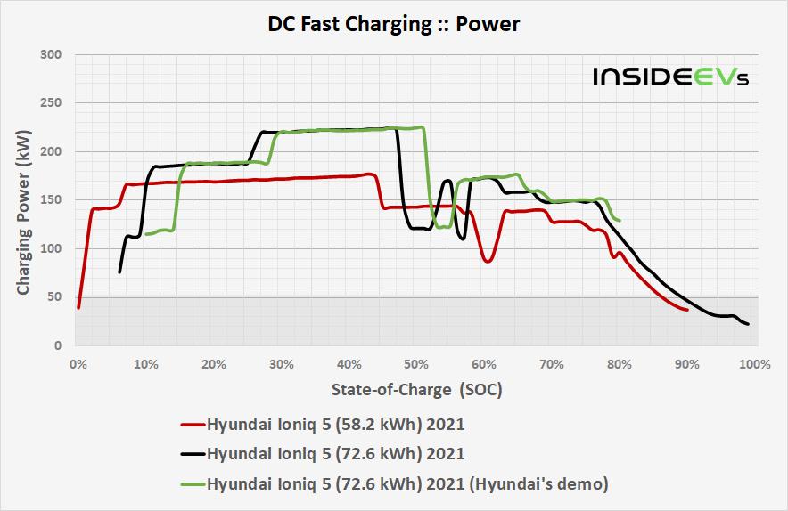 https://cdn.motor1.com/images/custom/img-hyundai-ioniq-5-582-kwh-2021-dcfc-power-comparison-20210614.png