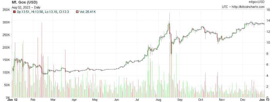 https://bitcoincharts.com/charts/chart.png?width=940&m=mtgoxUSD&SubmitButton=Draw&r=60&i=&c=1&s=2012-01-01&e=2012-12-31&Prev=&Next=&t=S&b=&a1=&m1=10&a2=&m2=25&x=0&i1=&i2=&i3=&i4=&v=1&cv=0&ps=0&l=0&p=0&