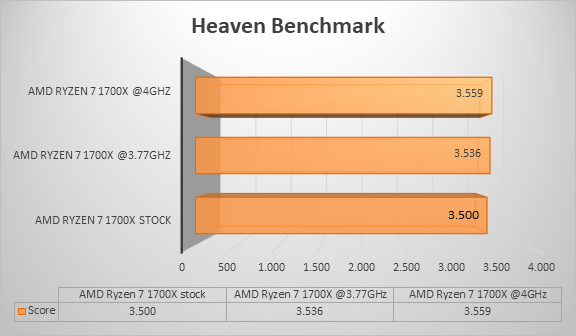 http://techgaming.nl/image_uploads/reviews/Asus-ROG-Crosshair-VI-Hero/heaven.png