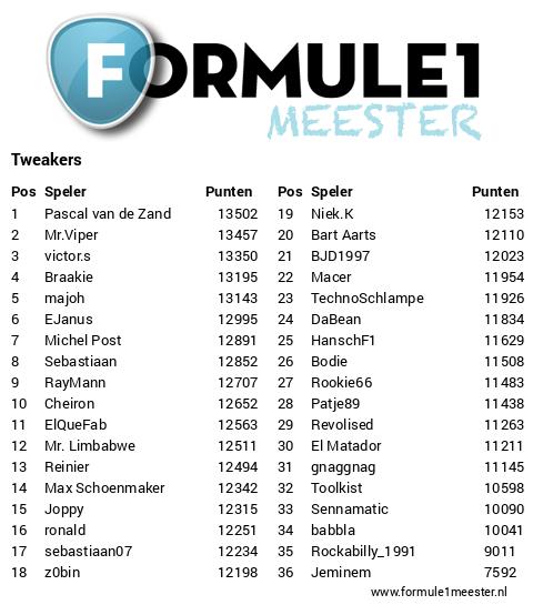 https://www.formule1meester.nl/subleagues/tweakers/standings.png