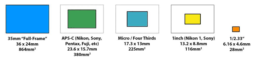 https://www.ephotozine.com/articles/image-sensor-pixel-size-explained-29652/images/full-frame-aps-c-micro-four-thirds-1inch-compact-sensor-size.jpg