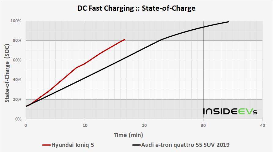 https://cdn.motor1.com/images/custom/img-hyundai-ioniq-5-dcfc-soc-time-comparison-20210426.png
