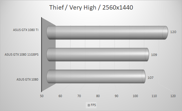 http://techgaming.nl/image_uploads/reviews/Asus-ROG-1080-11GBPS/thief2560.png