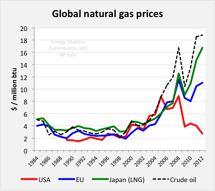 http://www.euanmearns.com/wp-content/uploads/2013/11/gas_prices.png