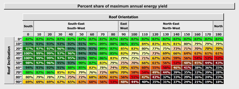 https://pvshop.eu/public/assets/images/energy_yields_versus_system_exposure_ENG.png