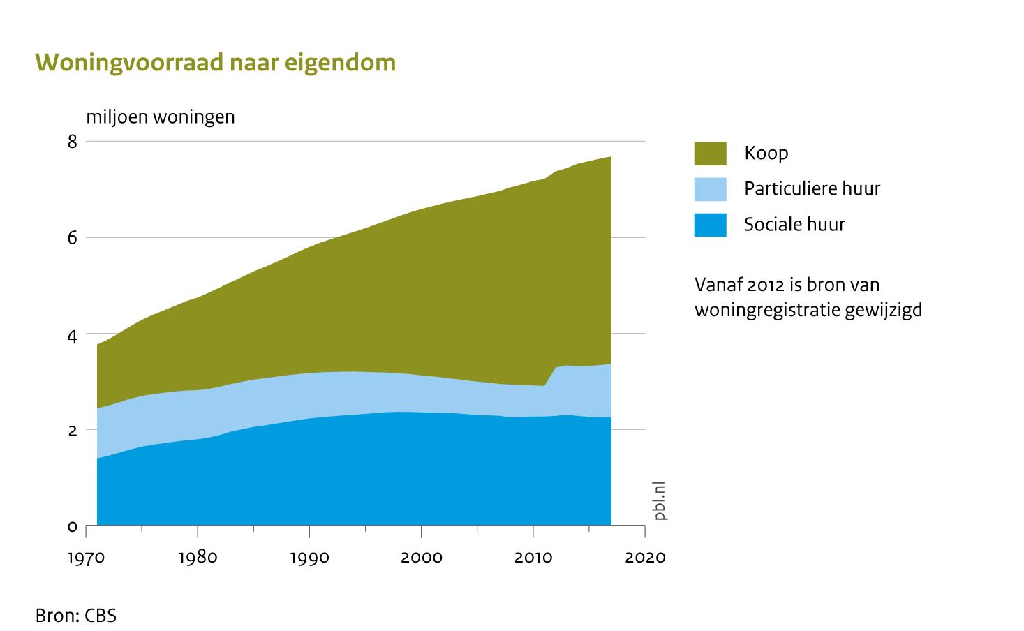 https://data.pbl.nl/api/embed/infographic/data/nl/blo/2215_001g/03/2215_001g_blo_03_nl.png