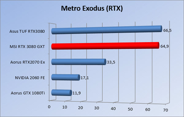 https://www.rooieduvel.nl/reviews/Msi/RTX3080GXT/Gfx/2160/mer.jpg