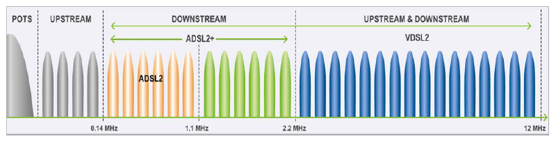 https://upload.wikimedia.org/wikipedia/commons/3/32/VDSL2_frequencies.png