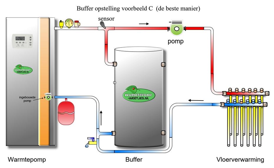 https://warmtepomp-weetjes.nl/media/buffer/warmtepomp_buffer_voorbeeld_c_de_juiste_manier.jpg