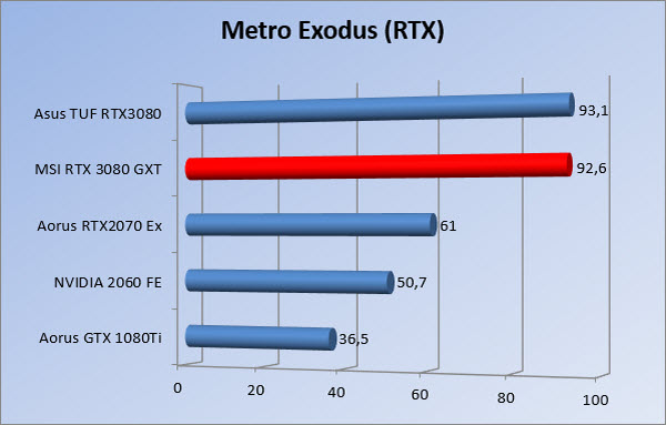 https://www.rooieduvel.nl/reviews/Msi/RTX3080GXT/Gfx/1080/mer.jpg