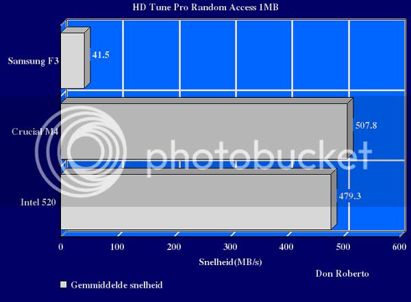 http://i1108.photobucket.com/albums/h407/Don-Roberto/Crucial%20m4%20tweakers/HDrandom1mB-1.png
