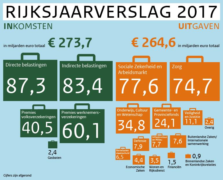 https://www.rijksoverheid.nl/binaries/content/assets/rijksoverheid/infographics/onderwerpen/rijksjaarverslag-2017/rijksjaarverslag.jpg