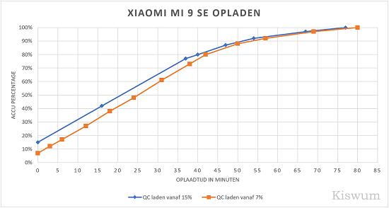 https://www.kiswum.com/wp-content/uploads/Xiaomi_Mi9SE/Mi9SE_Opladen-Small.png