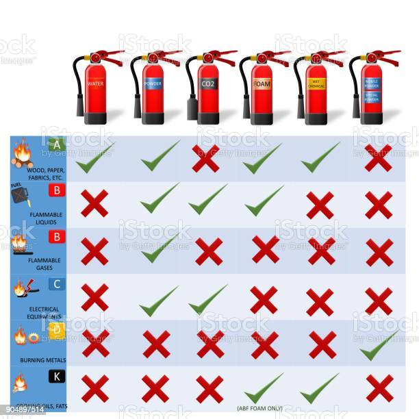 https://media.istockphoto.com/illustrations/different-types-of-extinguishers-water-water-mistfoam-dry-powder-wet-illustration-id904897514?s=612x612