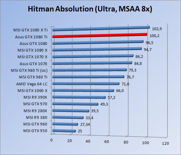 http://www.tgoossens.nl/reviews/Asus/GTX_1080_Ti/Graphs/1080/hau.jpg